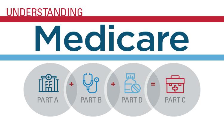 Understanding_of_medicare